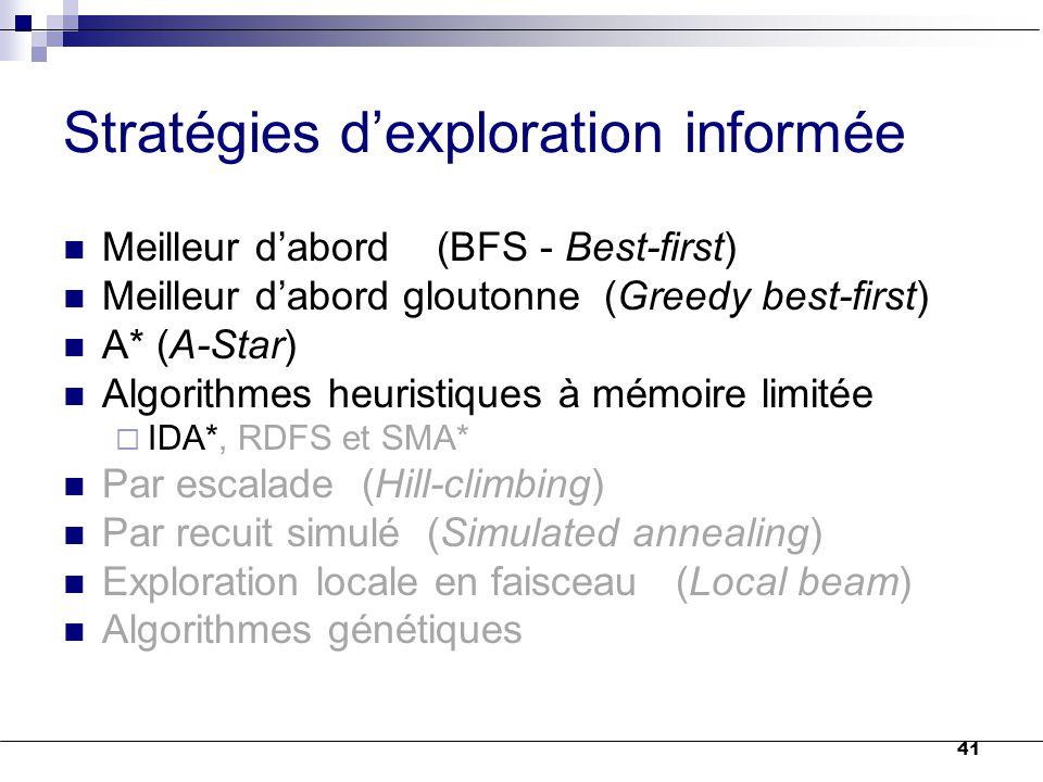 41 Stratégies d'exploration informée Meilleur d'abord (BFS - Best-first) Meilleur d'abord gloutonne (Greedy best-first) A* (A-Star) Algorithmes heuris