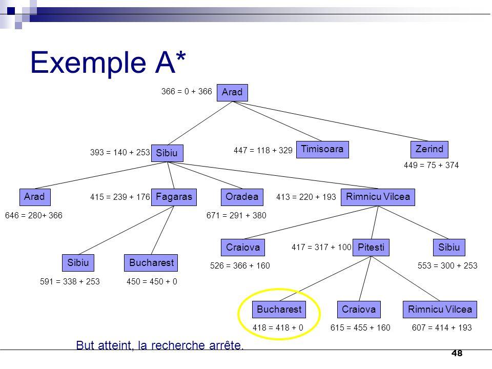 48 Exemple A* Arad 366 = 0 + 366 Sibiu TimisoaraZerind 393 = 140 + 253 447 = 118 + 329 449 = 75 + 374 AradFagarasOradeaRimnicu Vilcea 646 = 280+ 366 4