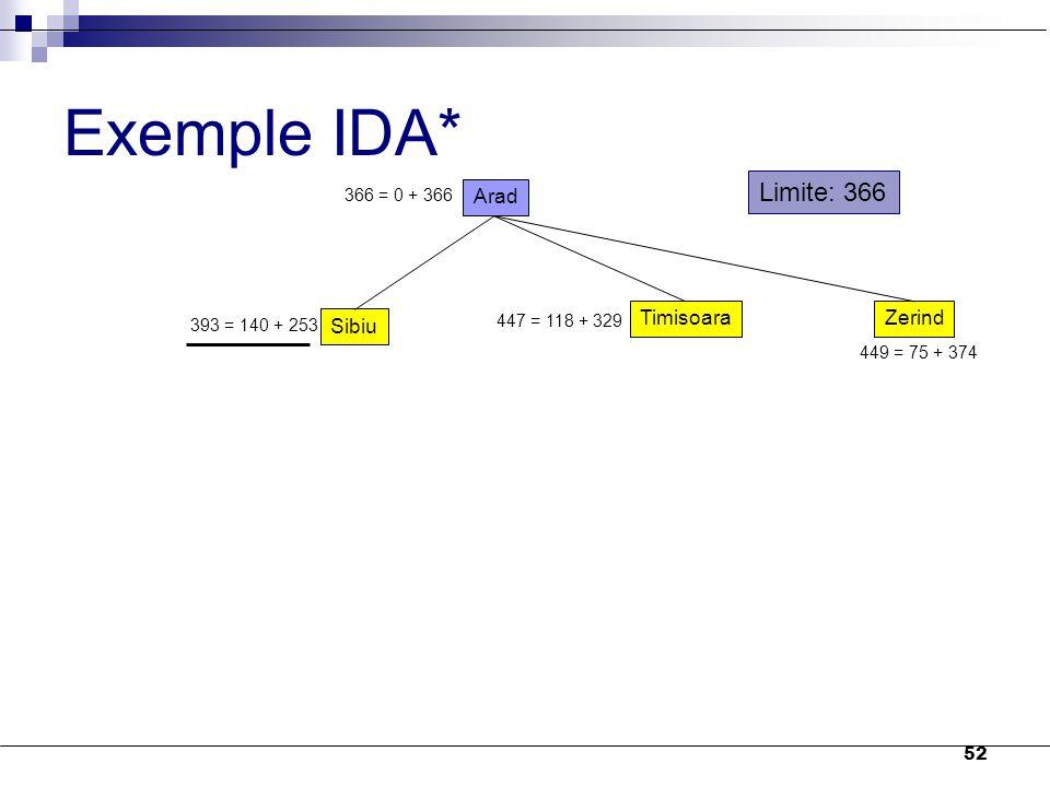 52 Exemple IDA* Arad 366 = 0 + 366 Sibiu TimisoaraZerind 393 = 140 + 253 447 = 118 + 329 449 = 75 + 374 Limite: 366