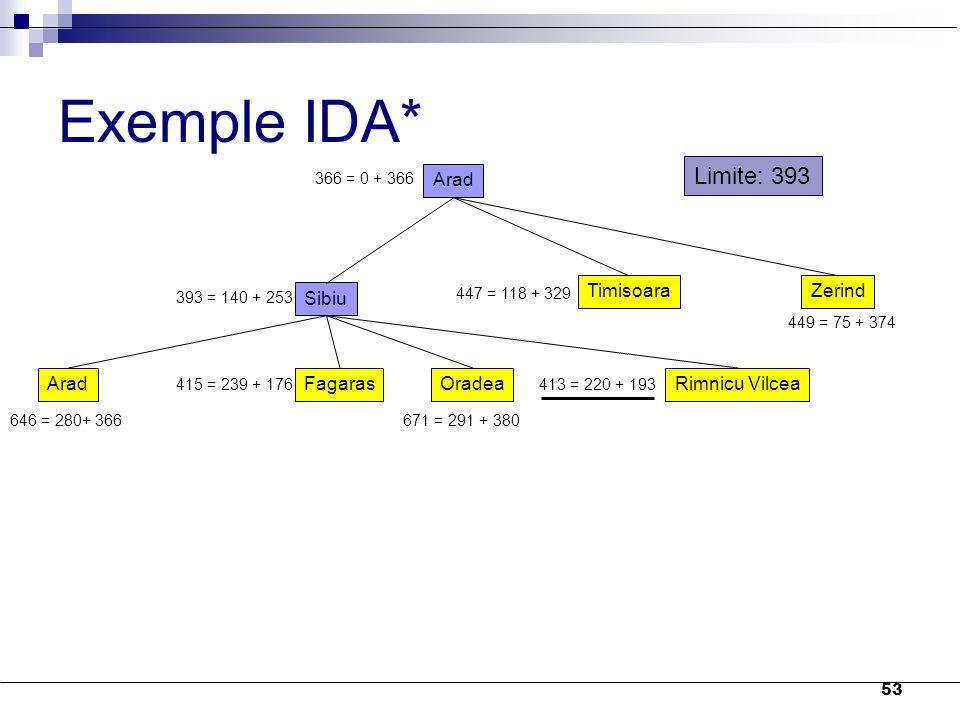 53 Exemple IDA* Arad 366 = 0 + 366 Sibiu TimisoaraZerind 393 = 140 + 253 447 = 118 + 329 449 = 75 + 374 AradFagarasOradeaRimnicu Vilcea 646 = 280+ 366