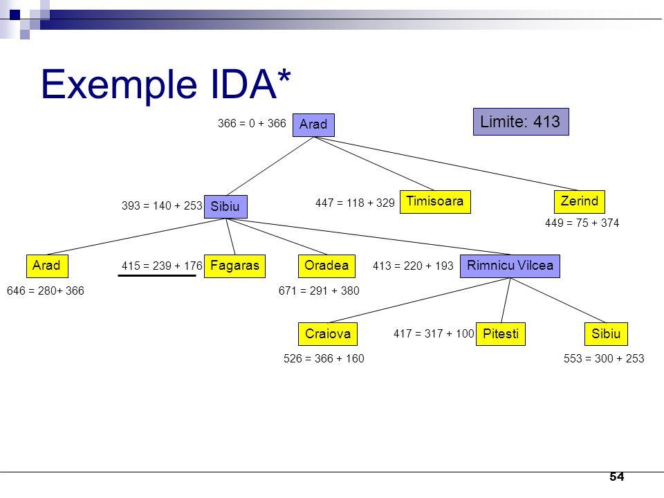 54 Exemple IDA* Arad 366 = 0 + 366 Sibiu TimisoaraZerind 393 = 140 + 253 447 = 118 + 329 449 = 75 + 374 AradFagarasOradeaRimnicu Vilcea 646 = 280+ 366