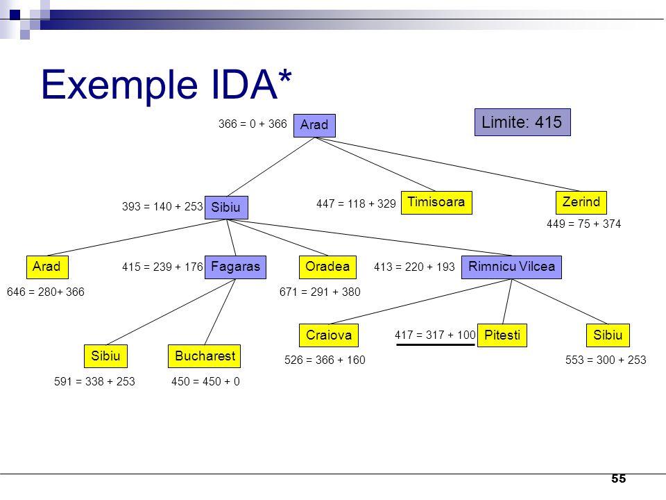55 Exemple IDA* Arad 366 = 0 + 366 Sibiu TimisoaraZerind 393 = 140 + 253 447 = 118 + 329 449 = 75 + 374 AradFagarasOradeaRimnicu Vilcea 646 = 280+ 366