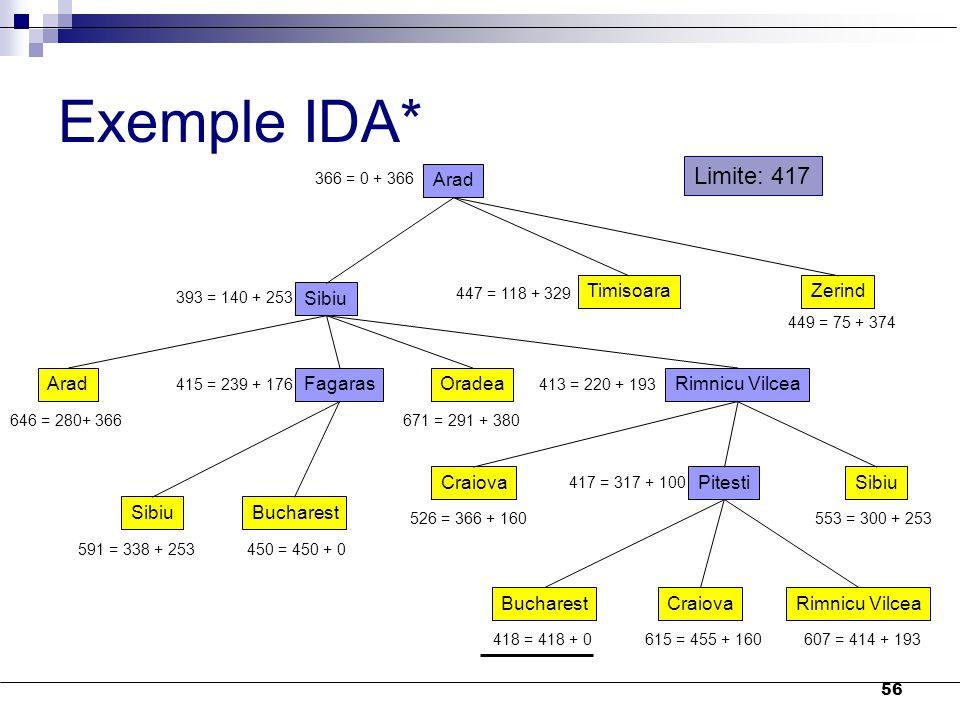 56 Exemple IDA* Arad 366 = 0 + 366 Sibiu TimisoaraZerind 393 = 140 + 253 447 = 118 + 329 449 = 75 + 374 AradFagarasOradeaRimnicu Vilcea 646 = 280+ 366
