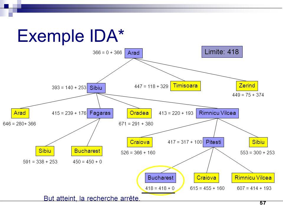 57 Exemple IDA* Arad 366 = 0 + 366 Sibiu TimisoaraZerind 393 = 140 + 253 447 = 118 + 329 449 = 75 + 374 AradFagarasOradeaRimnicu Vilcea 646 = 280+ 366