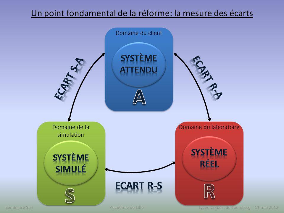 Un point fondamental de la réforme: la mesure des écarts Domaine du client Domaine de la simulation Domaine du laboratoire Séminaire S-SI Académie de Lille Lycée Colbert de Tourcoing 11 mai 2012