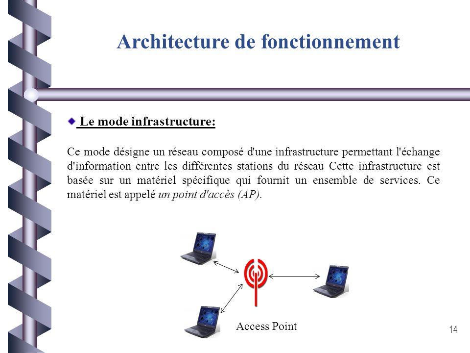 Modes de fonctionnement En mode ad hoc les machines sans fils clientes se connectent les unes aux autres afin de constituer un réseau point à point (p