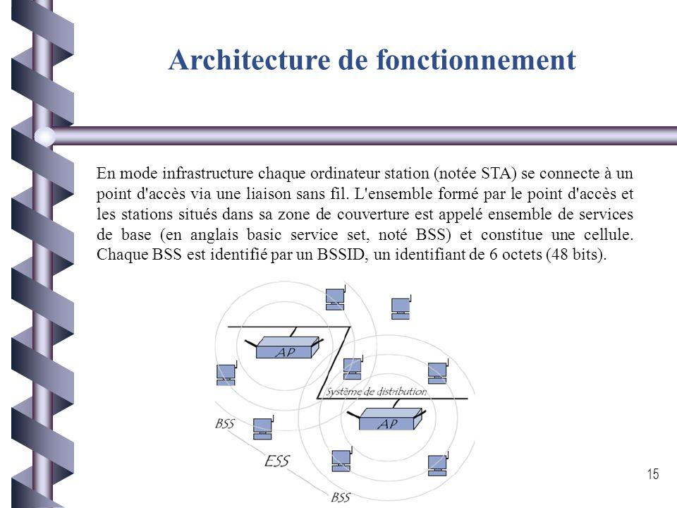 Architecture de fonctionnement Le mode infrastructure: Ce mode désigne un réseau composé d'une infrastructure permettant l'échange d'information entre