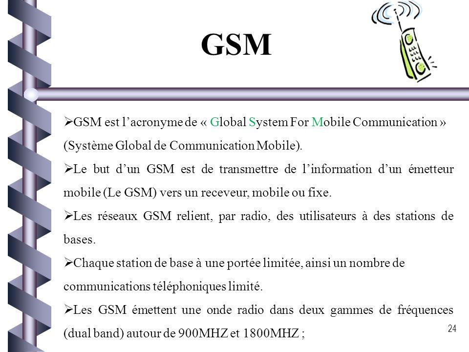 GSM GPRS GPRS UMTS UMTS Normes pour les WWAN 23