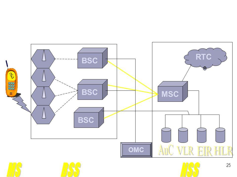 GSM  GSM est l'acronyme de « Global System For Mobile Communication » (Système Global de Communication Mobile).  Le but d'un GSM est de transmettre