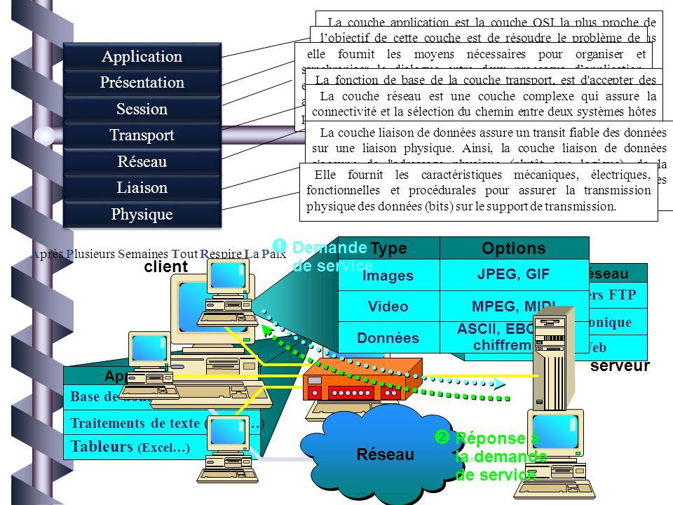 42 OSI : « Open System Interconnexion » « Interconnexion des systèmes ouverts », développé par ISO (International Standard Organisation) « Organisatio