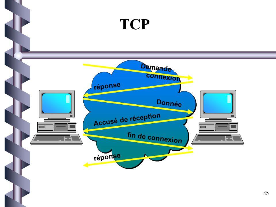 44 Le modèle TCP/IP Acronyme de « Transmission Control Protocol / Internet Protocol » Un modèle en 4 couches comme montre la figure: Accès réseau Inte