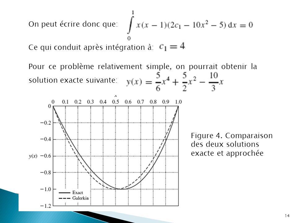 On peut écrire donc que: Ce qui conduit après intégration à: Pour ce problème relativement simple, on pourrait obtenir la solution exacte suivante: Figure 4.