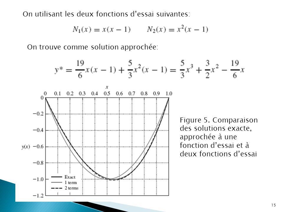 On utilisant les deux fonctions d'essai suivantes: On trouve comme solution approchée: Figure 5. Comparaison des solutions exacte, approchée à une fon