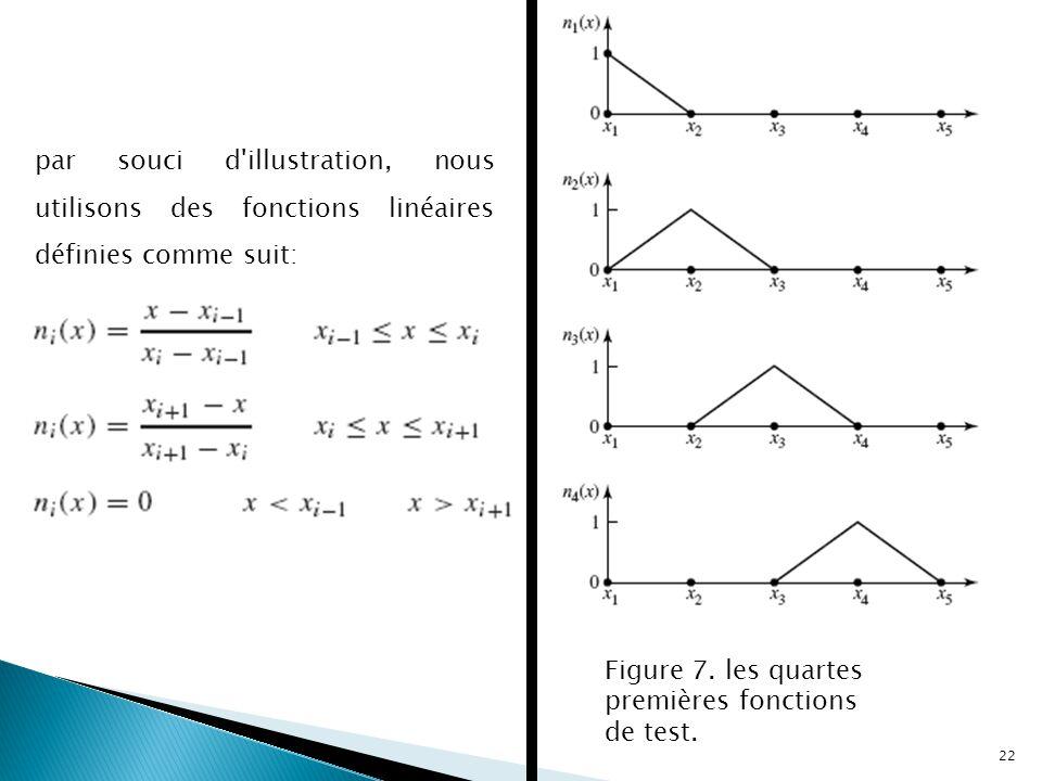 Figure 7. les quartes premières fonctions de test. par souci d'illustration, nous utilisons des fonctions linéaires définies comme suit: 22