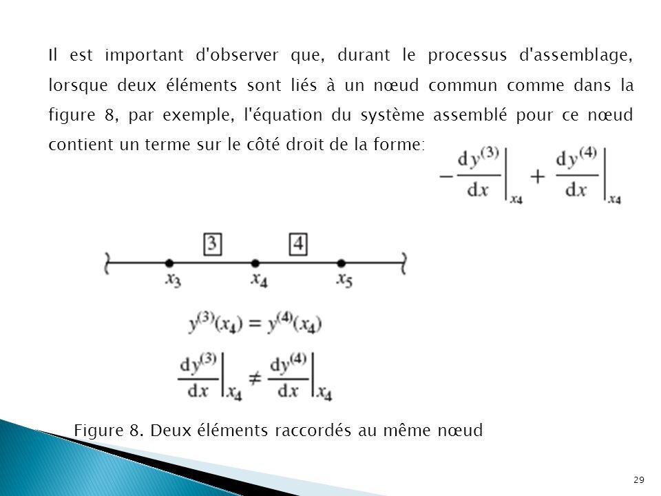 Il est important d observer que, durant le processus d assemblage, lorsque deux éléments sont liés à un nœud commun comme dans la figure 8, par exemple, l équation du système assemblé pour ce nœud contient un terme sur le côté droit de la forme: Figure 8.