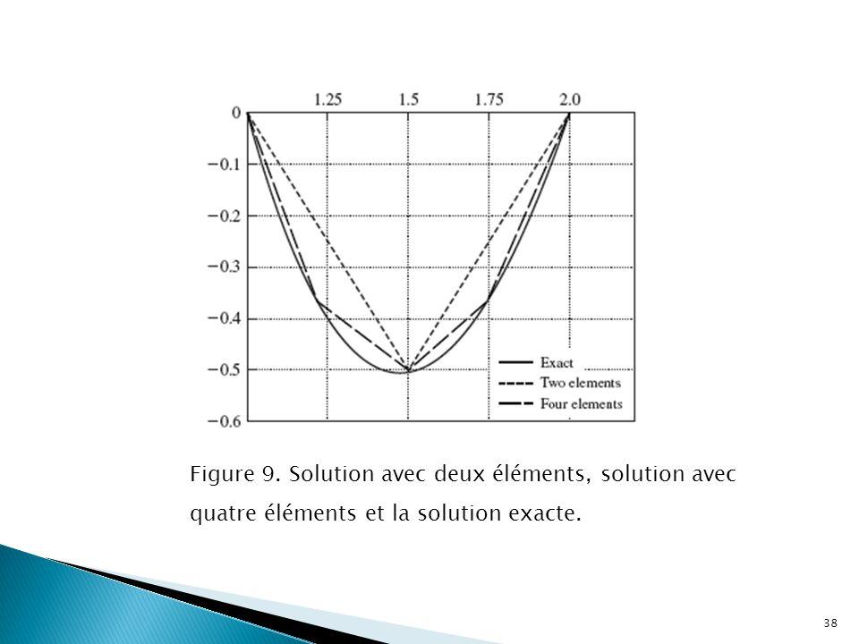 Figure 9. Solution avec deux éléments, solution avec quatre éléments et la solution exacte. 38