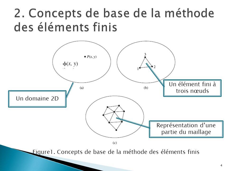 Figure1. Concepts de base de la méthode des éléments finis Un domaine 2D Un élément fini à trois nœuds Représentation d'une partie du maillage 4