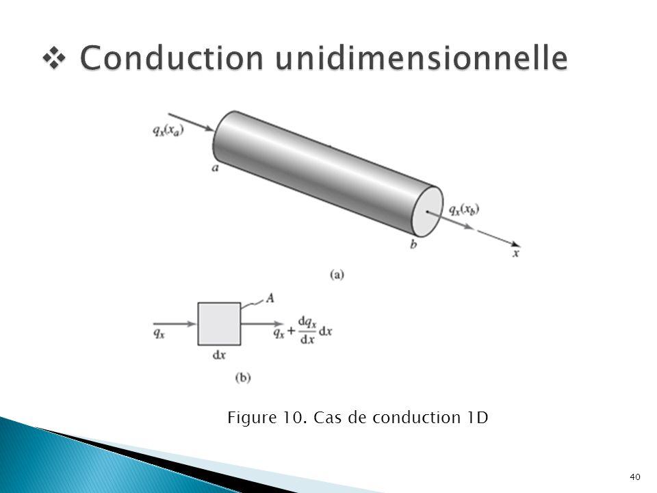 Figure 10. Cas de conduction 1D 40