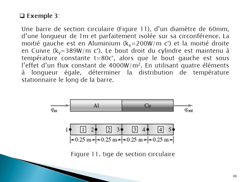  Exemple 3: Figure 11. tige de section circulaire 46 Une barre de section circulaire (Figure 11), d'un diamètre de 60mm, d'une longueur de 1m et parf