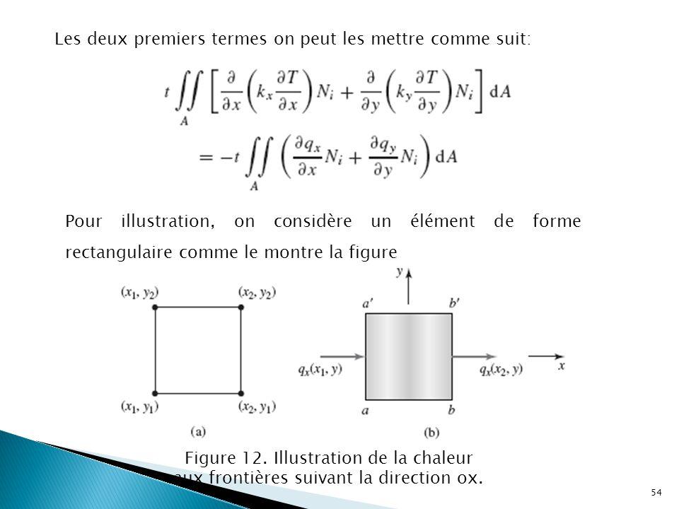 Les deux premiers termes on peut les mettre comme suit: Pour illustration, on considère un élément de forme rectangulaire comme le montre la figure Figure 12.