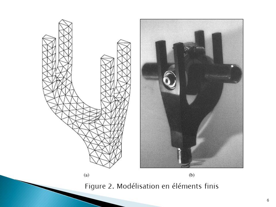 Figure 2. Modélisation en éléments finis 6