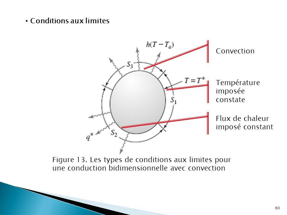 Conditions aux limites Figure 13. Les types de conditions aux limites pour une conduction bidimensionnelle avec convection Température imposée constat