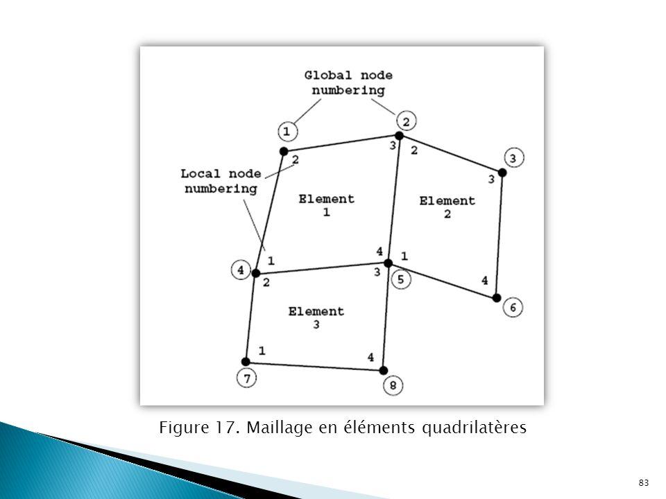 Figure 17. Maillage en éléments quadrilatères 83