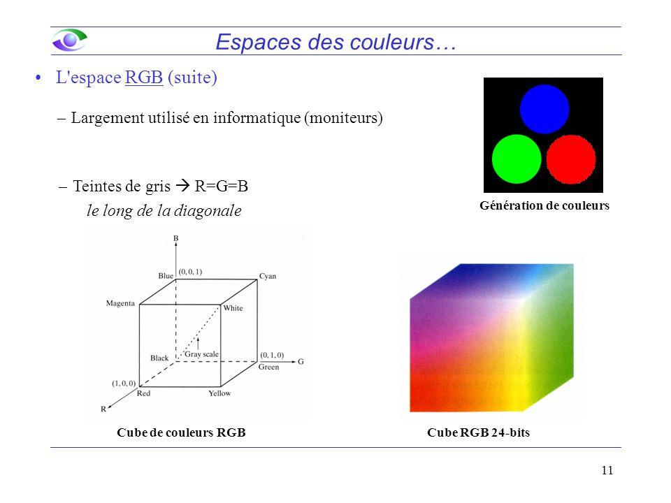 11 L espace RGB (suite) –Largement utilisé en informatique (moniteurs) Génération de couleurs Espaces des couleurs… Cube de couleurs RGBCube RGB 24-bits –Teintes de gris  R=G=B le long de la diagonale