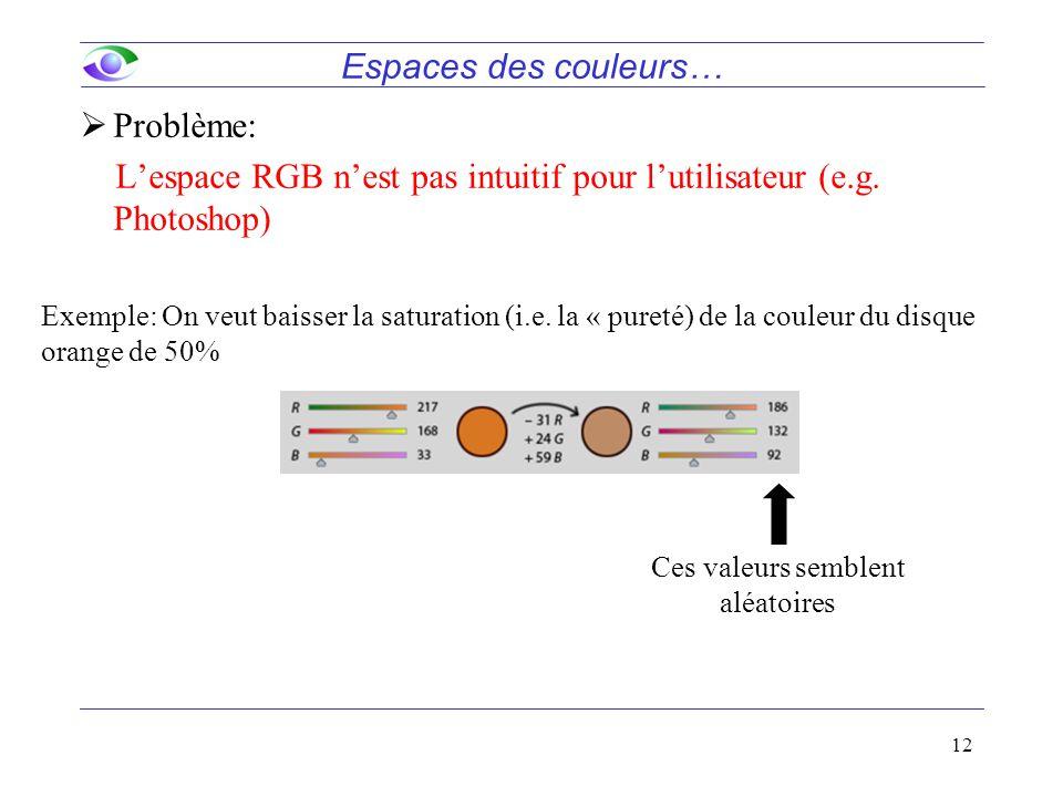 12  Problème: L'espace RGB n'est pas intuitif pour l'utilisateur (e.g. Photoshop) Exemple: On veut baisser la saturation (i.e. la « pureté) de la cou