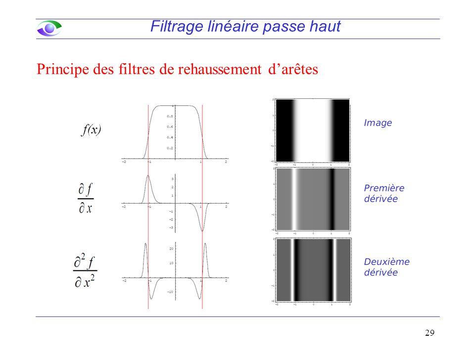 29 Filtrage linéaire passe haut Principe des filtres de rehaussement d'arêtes f(x)
