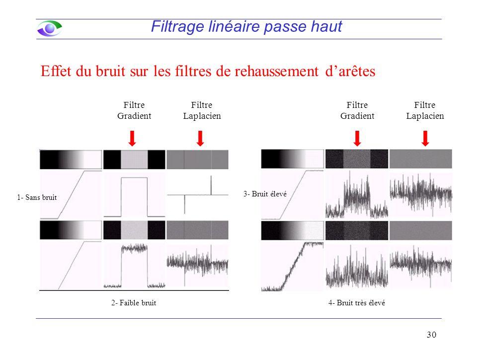 30 Filtre Gradient Filtre Laplacien Filtre Gradient Filtre Laplacien Effet du bruit sur les filtres de rehaussement d'arêtes Filtrage linéaire passe haut 1- Sans bruit 2- Faible bruit 3- Bruit élevé 4- Bruit très élevé