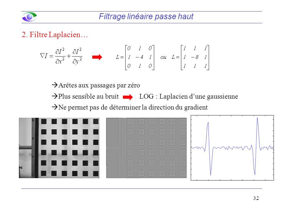 32 Filtrage linéaire passe haut 2. Filtre Laplacien…  Arêtes aux passages par zéro  Plus sensible au bruit  Ne permet pas de déterminer la directio