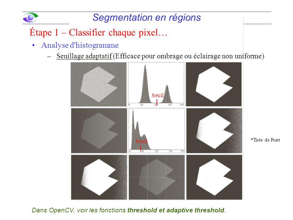 Segmentation en régions Analyse d histogramme –Seuillage adaptatif (Efficace pour ombrage ou éclairage non uniforme) Étape 1 – Classifier chaque pixel… *Tirée de Pratt Dans OpenCV, voir les fonctions threshold et adaptive threshold.