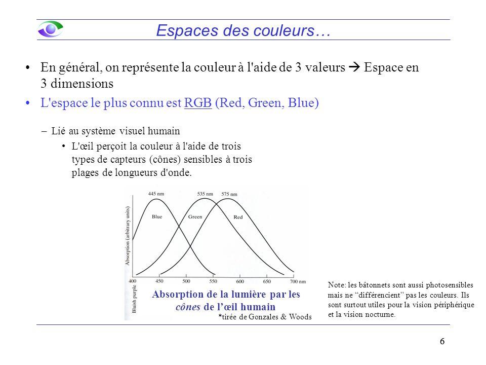 66 Espaces des couleurs… En général, on représente la couleur à l'aide de 3 valeurs  Espace en 3 dimensions L'espace le plus connu est RGB (Red, Gree