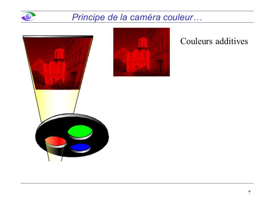 7 Principe de la caméra couleur… Couleurs additives