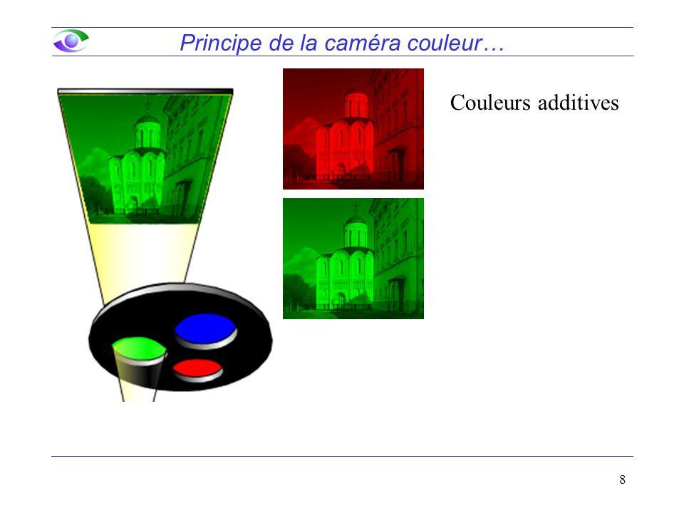 8 Principe de la caméra couleur… Couleurs additives