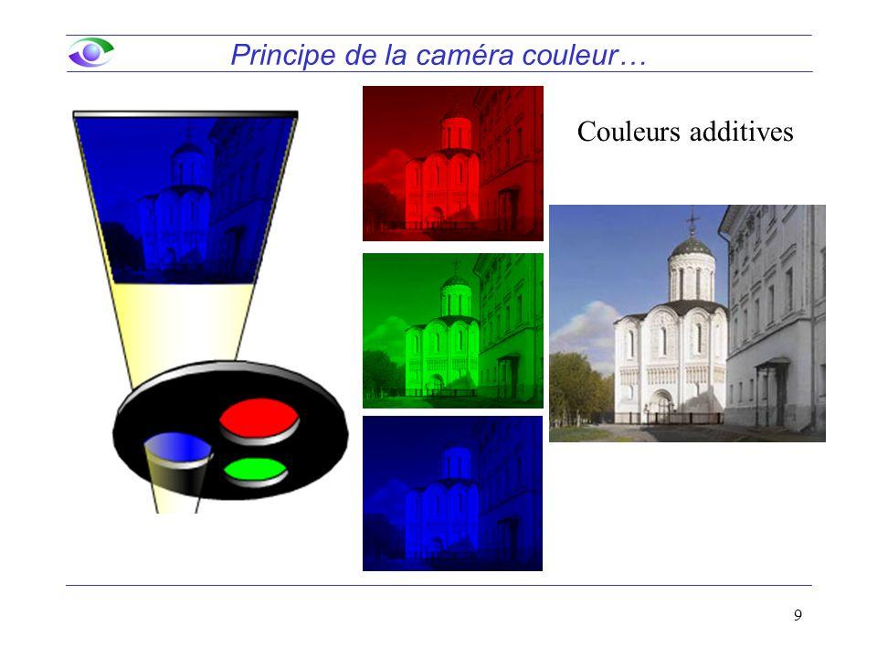 9 Principe de la caméra couleur… Couleurs additives