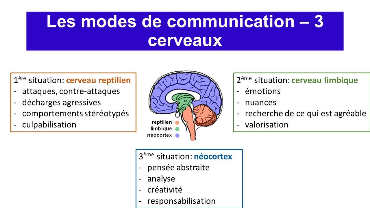 Les modes de communication – 3 cerveaux 1 ère situation: cerveau reptilien -attaques, contre-attaques -décharges agressives -comportements stéréotypés