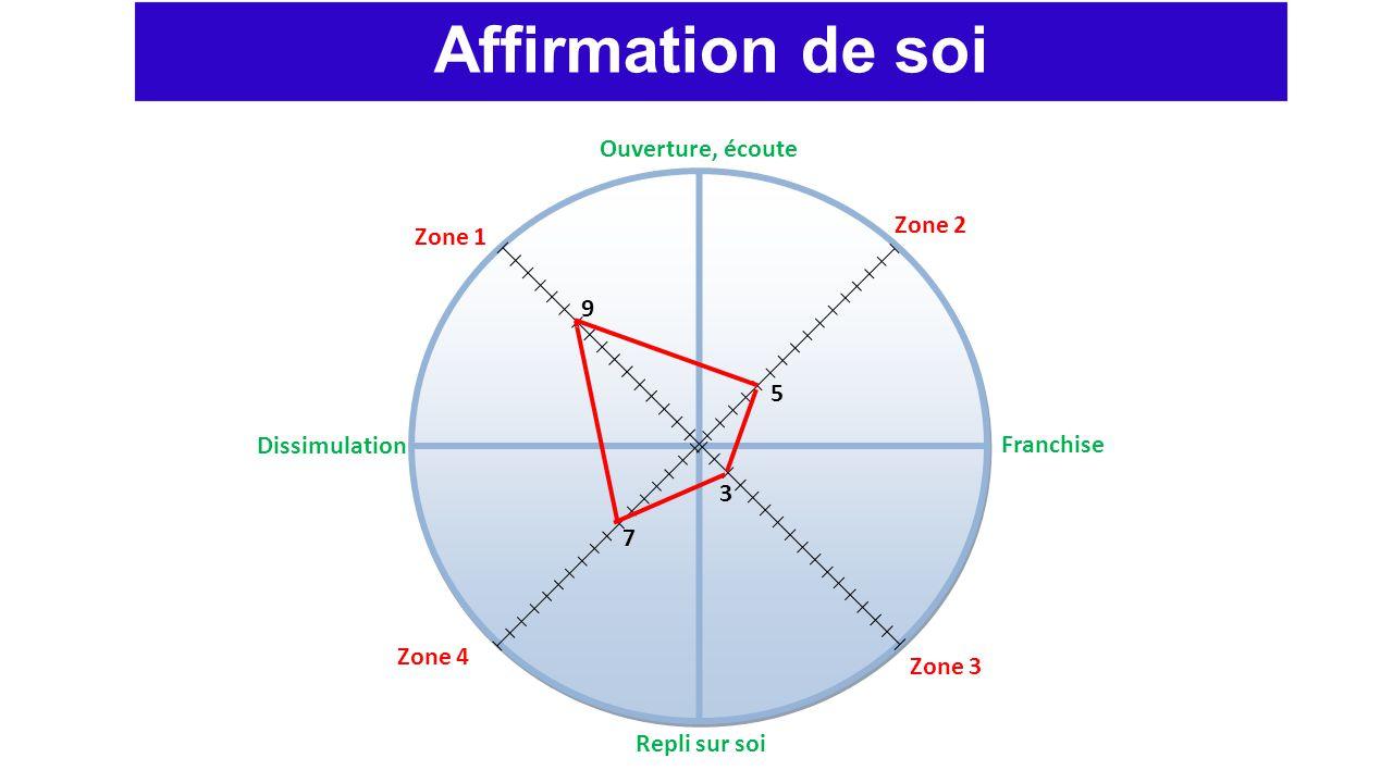 Ouverture, écoute Repli sur soi Dissimulation Franchise Zone 1 Zone 2 Zone 3 Zone 4 Affirmation de soi 9 5 3 7