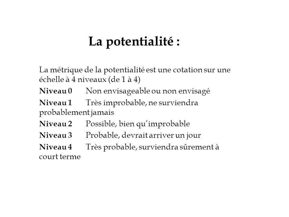 La potentialité : La métrique de la potentialité est une cotation sur une échelle à 4 niveaux (de 1 à 4) Niveau 0 Non envisageable ou non envisagé Niveau 1 Très improbable, ne surviendra probablement jamais Niveau 2 Possible, bien qu'improbable Niveau 3 Probable, devrait arriver un jour Niveau 4 Très probable, surviendra sûrement à court terme