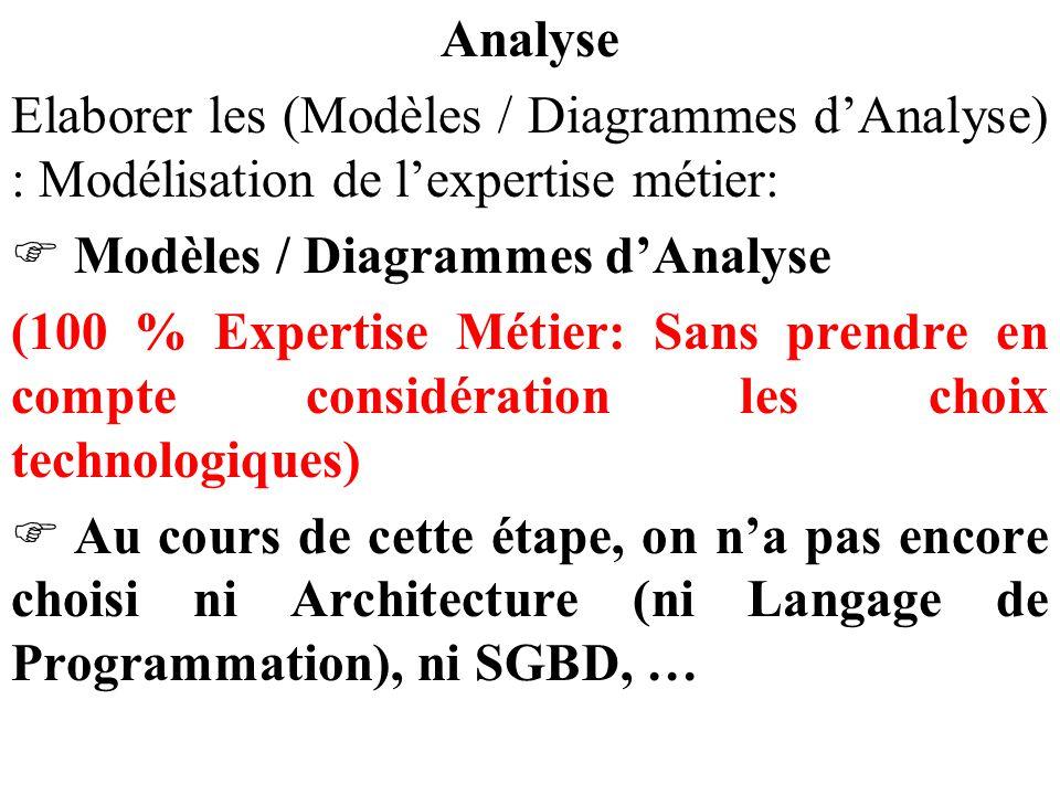 Analyse Elaborer les (Modèles / Diagrammes d'Analyse) : Modélisation de l'expertise métier:  Modèles / Diagrammes d'Analyse (100 % Expertise Métier: