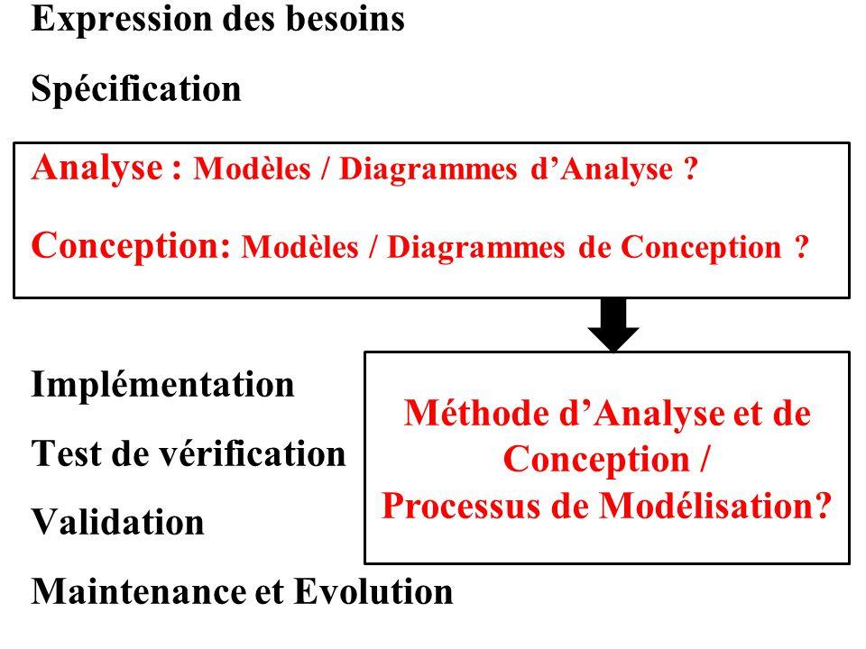 Expression des besoins Spécification Analyse : Modèles / Diagrammes d'Analyse ? Conception: Modèles / Diagrammes de Conception ? Implémentation Test d