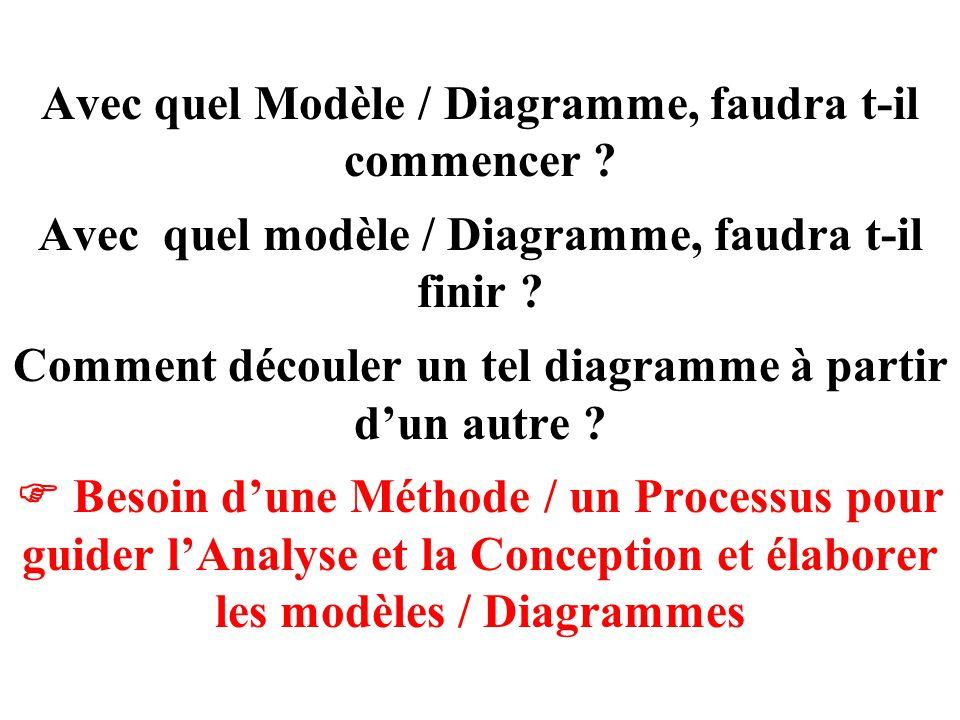 Avec quel Modèle / Diagramme, faudra t-il commencer ? Avec quel modèle / Diagramme, faudra t-il finir ? Comment découler un tel diagramme à partir d'u