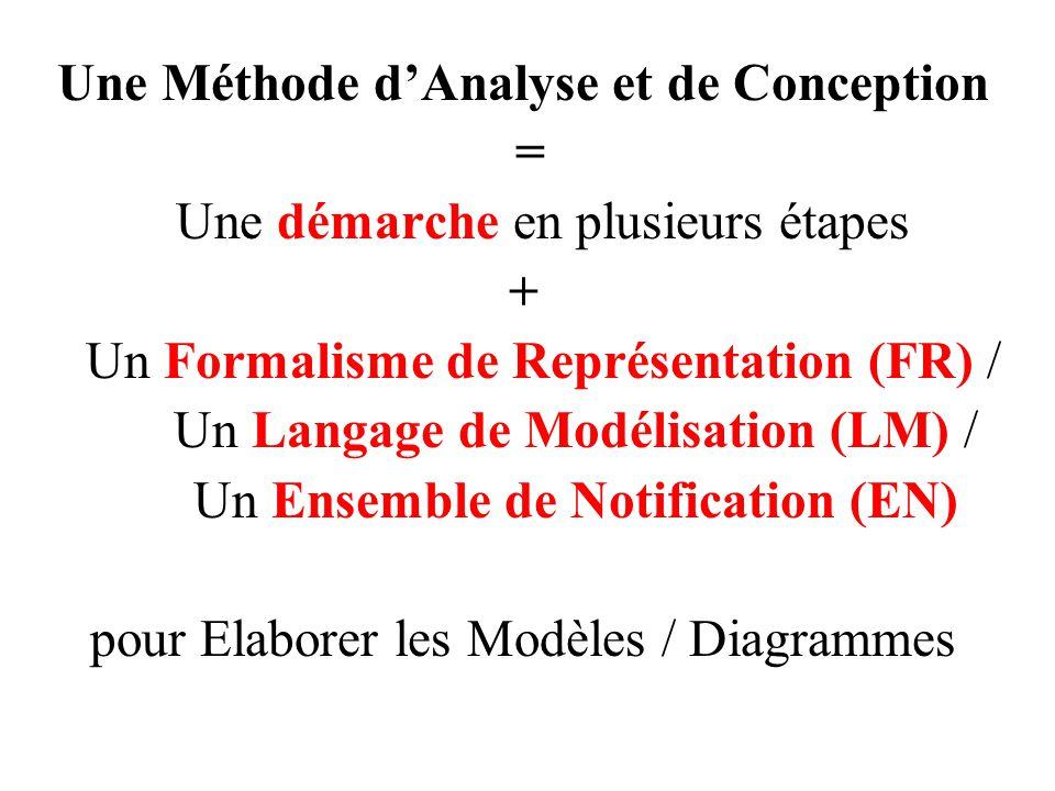 Une Méthode d'Analyse et de Conception = Une démarche en plusieurs étapes + Un Formalisme de Représentation (FR) / Un Langage de Modélisation (LM) / U