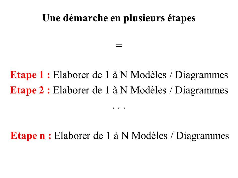 Une démarche en plusieurs étapes = Etape 1 : Elaborer de 1 à N Modèles / Diagrammes Etape 2 : Elaborer de 1 à N Modèles / Diagrammes... Etape n : Elab