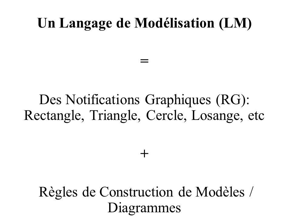 Un Langage de Modélisation (LM) = Des Notifications Graphiques (RG): Rectangle, Triangle, Cercle, Losange, etc + Règles de Construction de Modèles / D