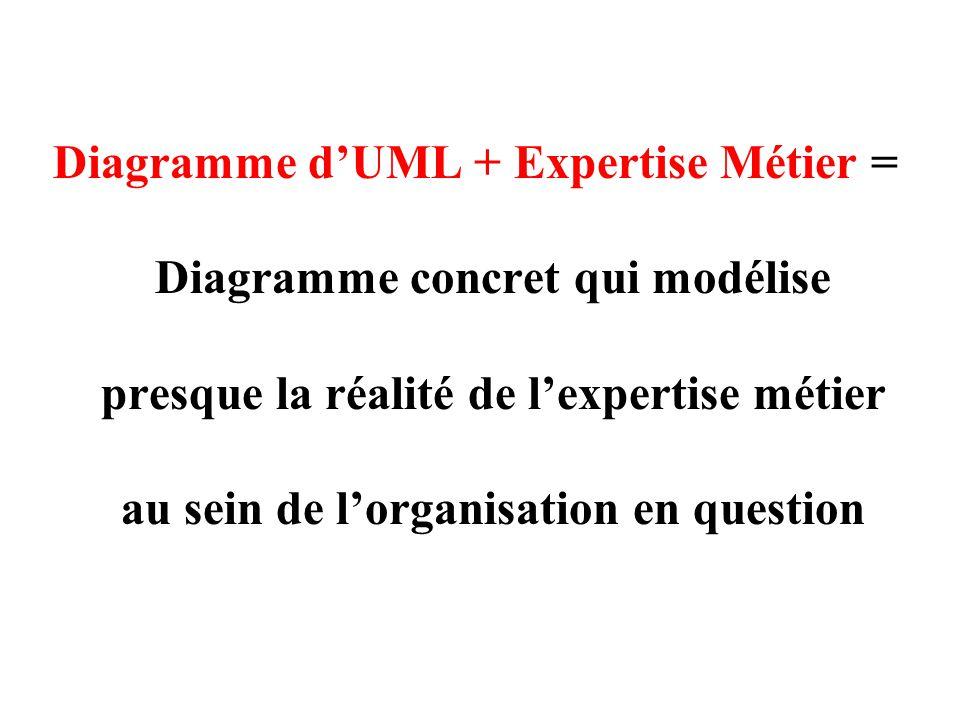 Diagramme d'UML + Expertise Métier = Diagramme concret qui modélise presque la réalité de l'expertise métier au sein de l'organisation en question