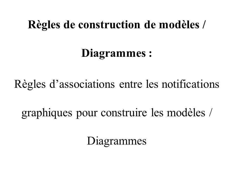 Règles de construction de modèles / Diagrammes : Règles d'associations entre les notifications graphiques pour construire les modèles / Diagrammes