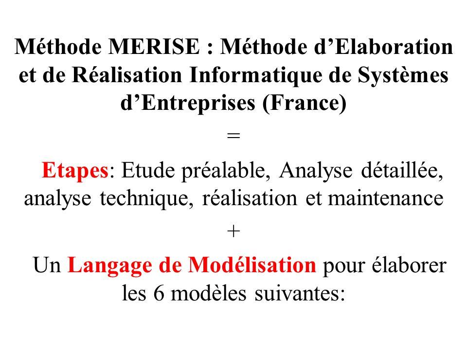 Méthode MERISE : Méthode d'Elaboration et de Réalisation Informatique de Systèmes d'Entreprises (France) = Etapes: Etude préalable, Analyse détaillée,