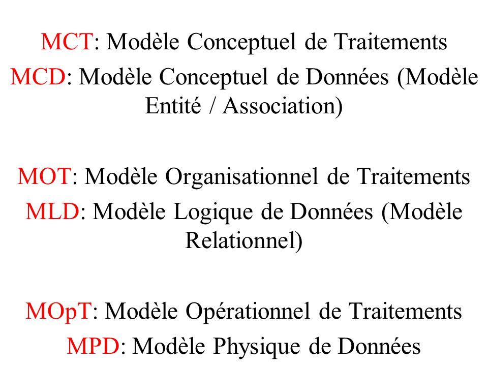 MCT: Modèle Conceptuel de Traitements MCD: Modèle Conceptuel de Données (Modèle Entité / Association) MOT: Modèle Organisationnel de Traitements MLD: